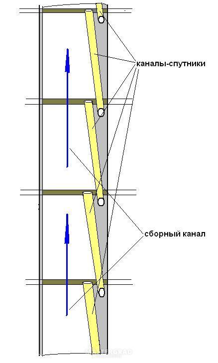 Восстановление вентиляционного короба в кухне дома серии п3-.