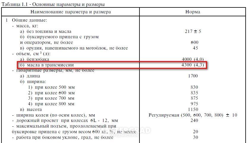 Чита, Новости сколько масла в двигателе мтз уже давно получивший