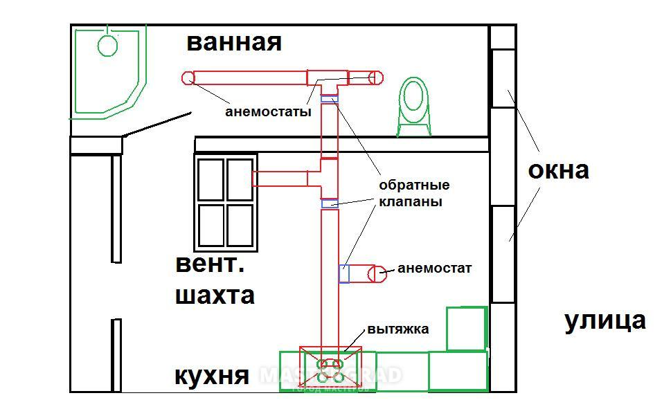 Вытяжка на кухне в частном доме своими руками