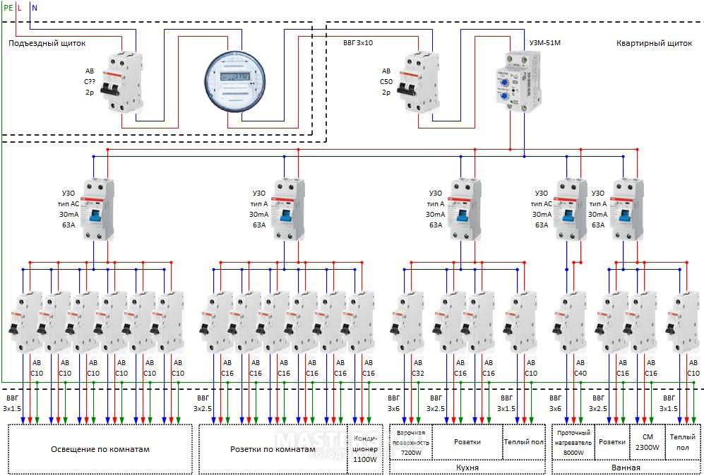 Правильная схема электропроводки в щитке