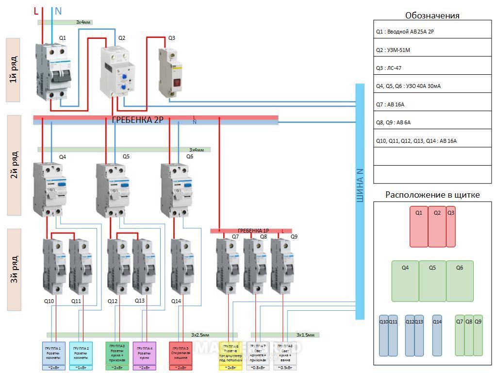 Схема электрощитка с узо