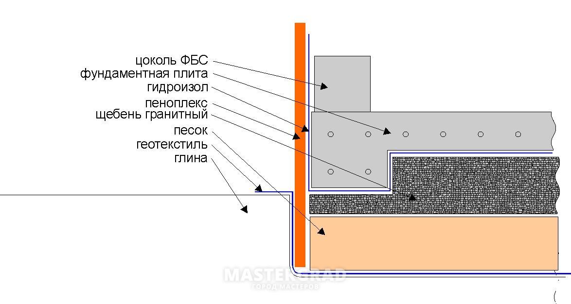 Как сделать монолитную плиту фундамента своими руками 14