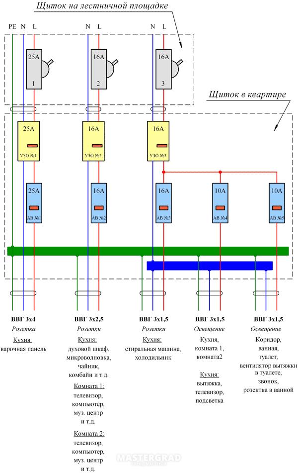 Замена проводки в панельном доме новосибирск