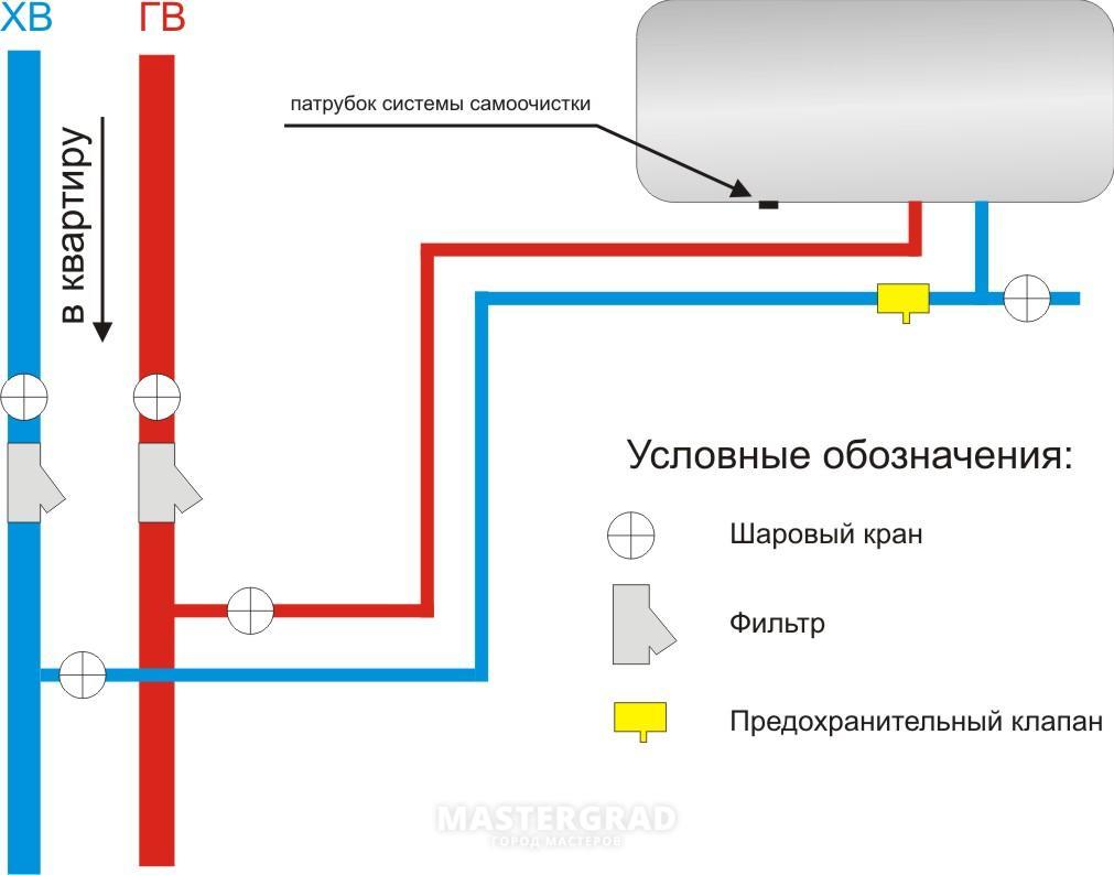 Схема обратного клапана для водонагревателя