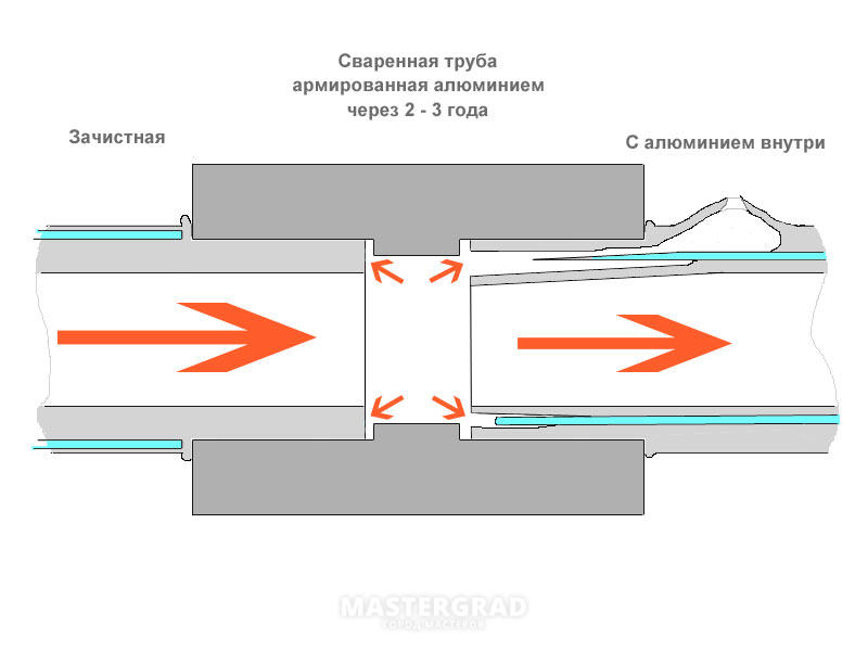 Торцовка для полипропиленовых труб