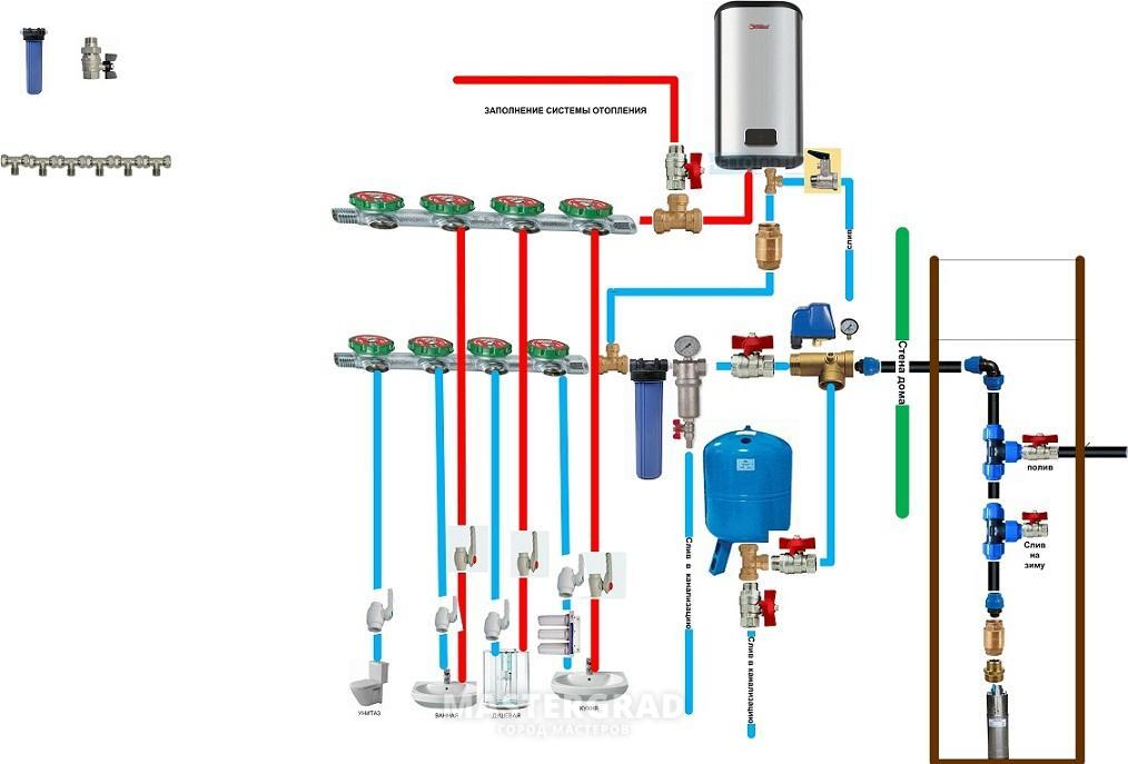 Подвод воды к дому от колодца схема