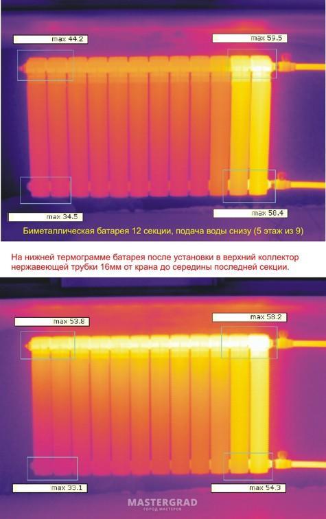 почему нет протока воды в радиаторе белье более
