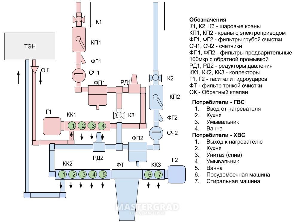 Схема водоснабжения с обраткой