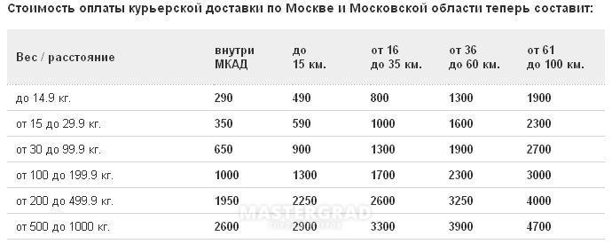 кредит урал банк вакансии магнитогорск