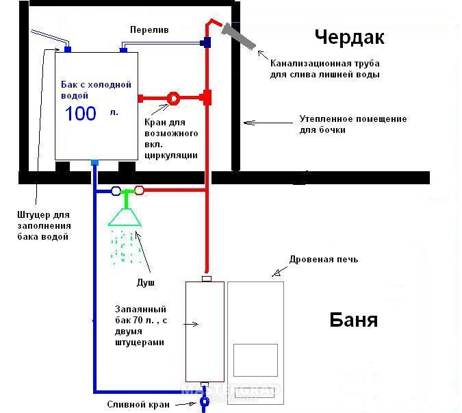 схему водоснабжения бани