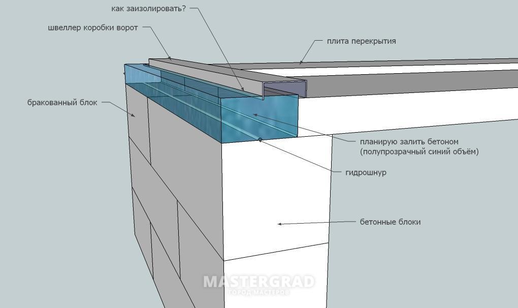 Купить гидрошнур для бетона в спб купить бетон в волгограде цена