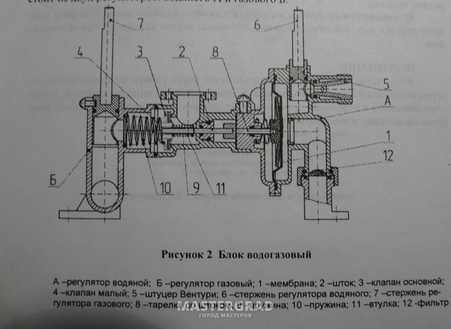 примере Невы 4513 (фото).
