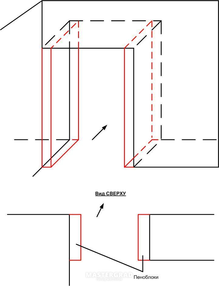 На рисунке схема проема