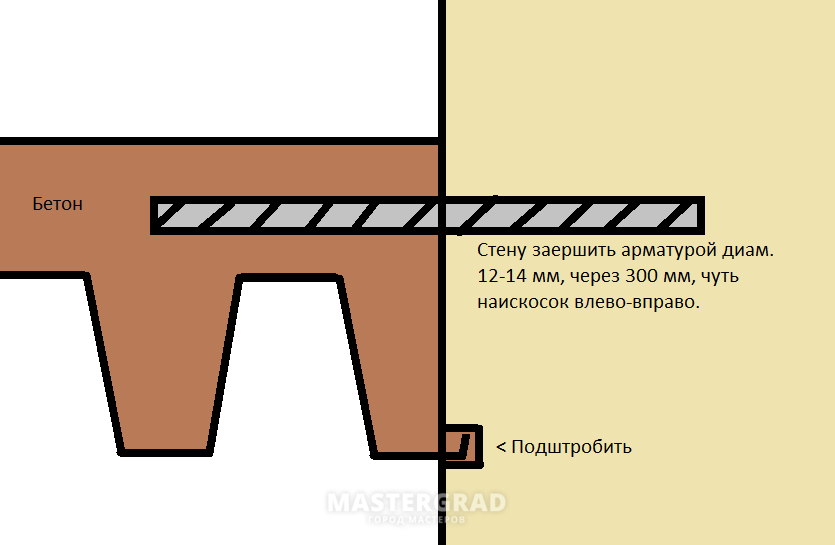 заливка балкона бетоном