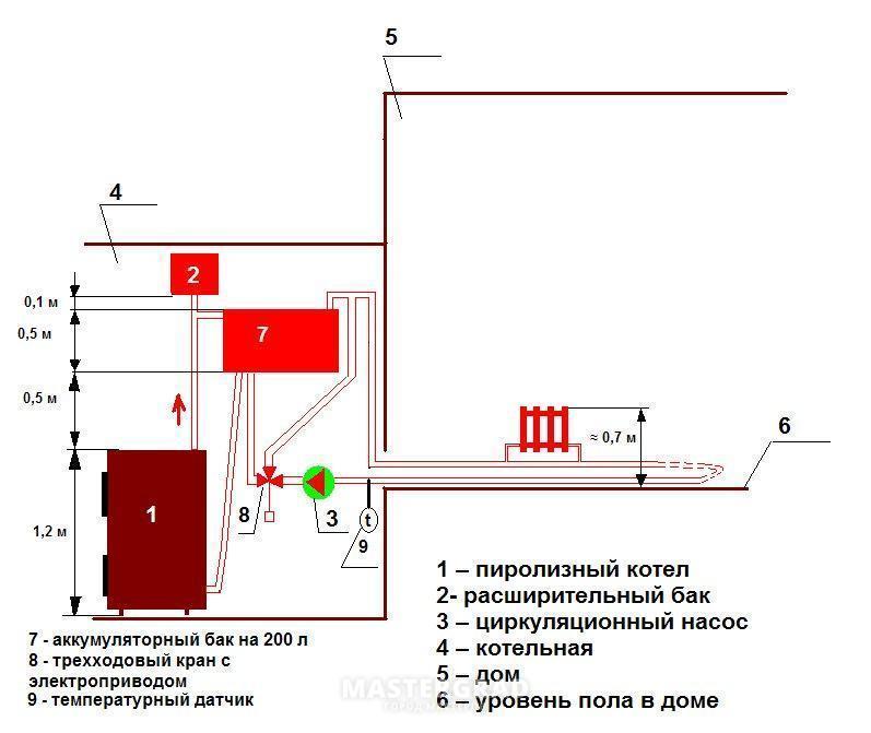 Пиролизный котел 18 кВт.